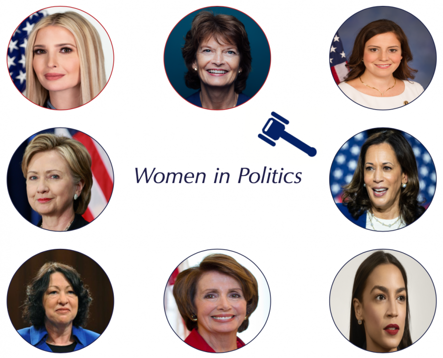 Many women such as Hillary Clinton, Kamala Harris, Lisa Murkowski, Alexandria Ocasio-Cortez, Nancy Pelosi, Sonia Sotomayor, Elise Stefanik, and Ivanka Trump have faced discrimination in the political world on the basis of gender. Through the history of America, women have persisted to create a more equal society, though there is still long ways to go.